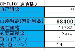 9/21 【CHFX円】両建編 <新規>売 100フラン