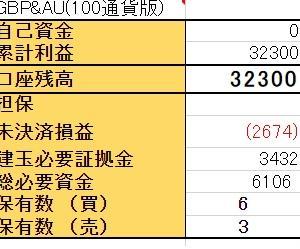 12/14【GBP/AUD両建】<決済>買500ポンド
