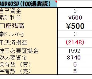 1/28 【AUD/USD両建】<決済>買 200ポンド