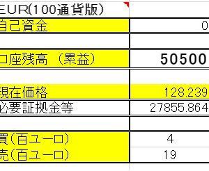 3/1 【EUR×円両建】 <決済>売400ユーロ