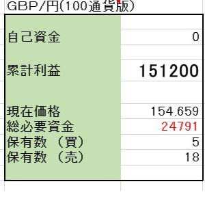 6/9 【GBP/JPY両建】<決済>売 800ポンド