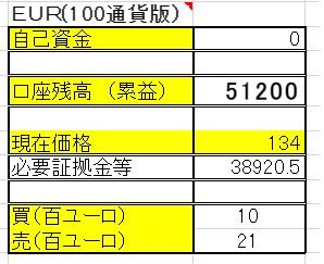 6/12 【EUR×円両建】 <決済>売500ユーロ