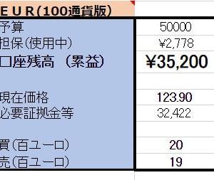 3/22 【EUR×円両建】 <新規>売100ユーロ