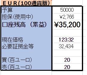 5/7【EUR×円両建】 <新規>売100ユーロ