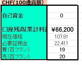 5/9 【CHFX円】両建編 <新規>売200フラン