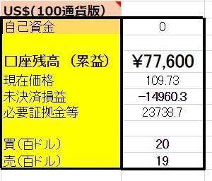 5/9  【USDX円両建編】 <新規>売300ドル