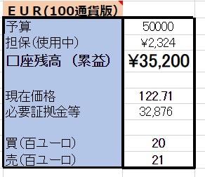 5/9【EUR×円両建】 <新規>売100ユーロ