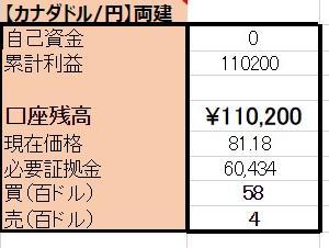 5/9 【CAD×円】両建編 <新規>売400ドル