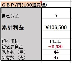 5/17【GBP/JPY両建】<新規>売100ポンド