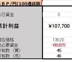 5/23 【GBP/JPY両建】<新規>売100ポンド