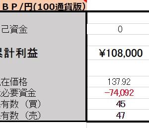 5/29 【GBP/JPY両建】<新規>売100ポンド