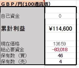 6/19 【GBP/JPY両建】<決済>買4600ポンド