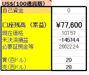 6/20 【USDX円両建編】 <新規>売200ドル