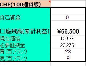 6/21 【CHFX円】両建編 <新規>買200フラン