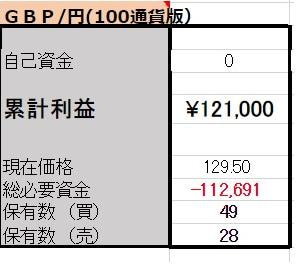 8/22 【GBP/JPY両建】<決済>買2000ポンド