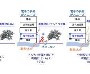 NHKと日本触媒、折り曲げ可能な薄型有機ELを長寿命化する技術