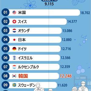 【韓国報道】科学技術革新力、OECD35カ国のうち日本4位、韓国は?