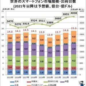 スマホは12.9億台の出荷…世界のスマートフォンやタブレット型端末の市場規模