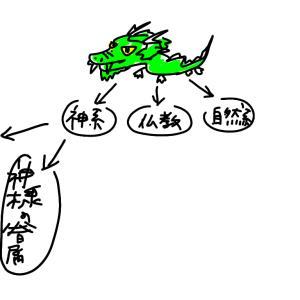 龍神 その2