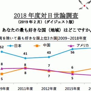 【台湾】対日世論調査、最も好きな国は? 1位日本59%、2位中国8%、3位米国4% [海外]