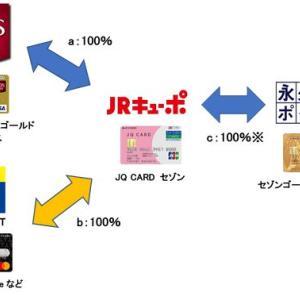 JQ CARD セゾン 申し込みから到着までの日数