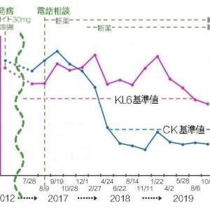 回復グラフ ~皮膚筋炎・間質性肺炎~