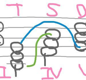音楽語おノート