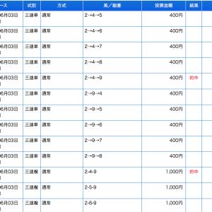 東京ダービーは直前情報馬◎9人気エメリミットから完璧な「帯」でした!