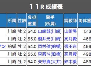 【川崎競馬】連日の3連単6点的中は神業!!