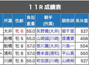 【地方穴情報】4日連続の完全制覇→3連単10点以内的中達成しました!!