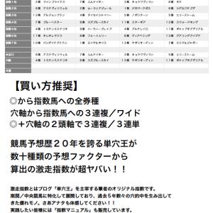 川崎記念の指数はまさかの激走候補馬おるで!