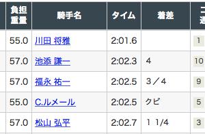 NHKマイルカップ3連単5点➡︎211倍ハイドーンのボスからG1情報の途中経過が来ましたw