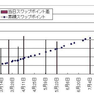 EUR/USD両建ては年利何%なのか、半年試した結果