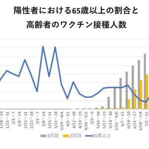 現在、福岡市内でコロナ重症者は2人です。ただ注意点は、、、