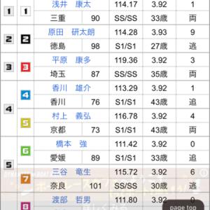 GⅡ ウィナーズカップ in松山 訂正