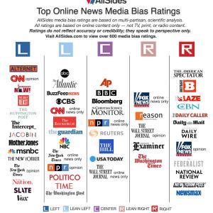 アメリカ(英国)主要メディア:左右メディアバイアス