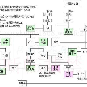 米沢海軍の系図
