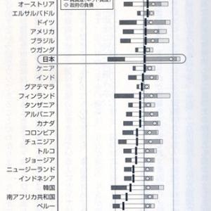 ●「日本の財政は健全であり問題ない」(EJ第5128号)