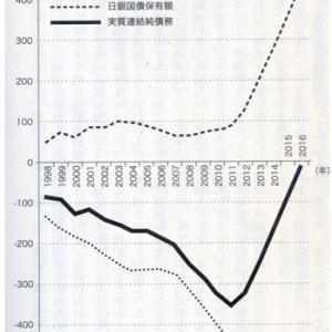 ●「財政ファイナンスの3つの副作用」(EJ第5132号)