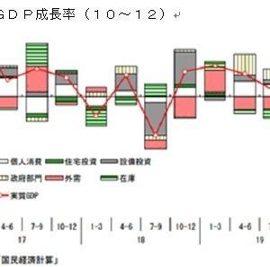 ●「実質GDP▲6・3%は実に深刻」(EJ第5193号)