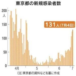 ●「コロナウイルスの感染者増大傾向」(EJ第5283号)