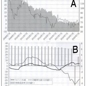 ●「中国の経済は真に急回復したのか」(EJ第5360号)