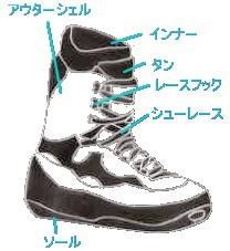 ブーツの基本的な知識