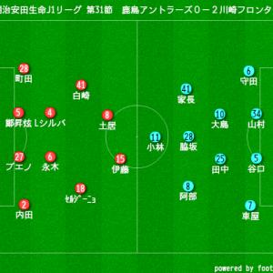 2019年 明治安田生命J1リーグ 第31節 VS鹿島アントラーズ 試合結果~お株を奪う~