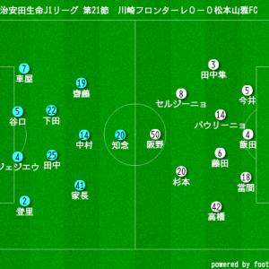 2019年 明治安田生命J1リーグ 第21節 VS松本山雅FC 試合結果~正しい2ペアはどれ~