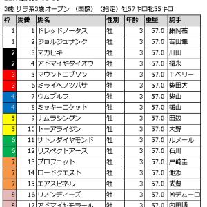 皐月賞 2016 枠順確定からの展開予想