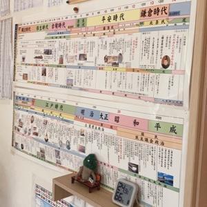 勉強ポスター貼りまくり☆