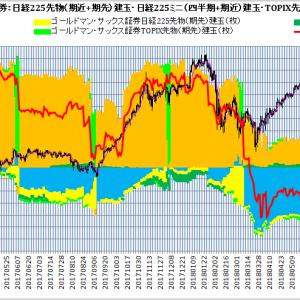 Goldman Sachs Japan Co., Ltd.:ゴールドマン・サックス証券2019年3月限日経225先物・日経225ミニ・TOPIX先物建玉損益分岐点(日次ベース):2019年1月18日(金)現在