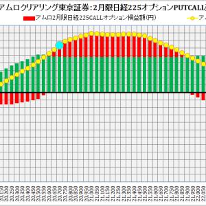 ABN AMRO Clearing Tokyo Co. Ltd. :ABNアムロクリアリング東京証券2月限日経225オプション建玉損益分岐点:2019年1月21日(月)現在
