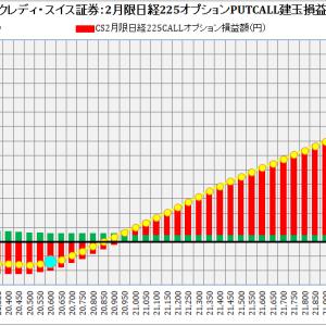 Credit Suisse Securities (Japan) Limited. クレディ・スイス証券2月限日経225オプション建玉損益分析:2019年1月23日(水)現在